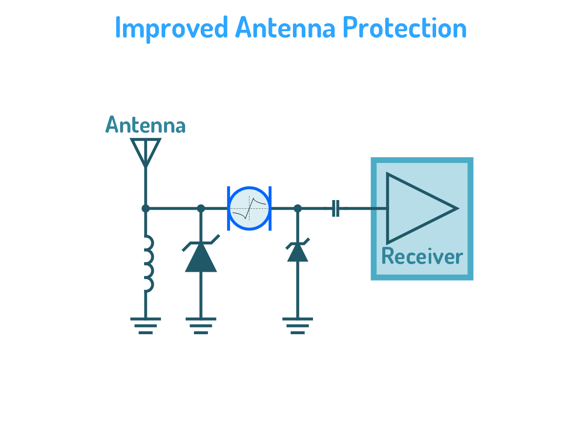 Protection of Receiver Equipment connected to Antenna (5G, Industrial)