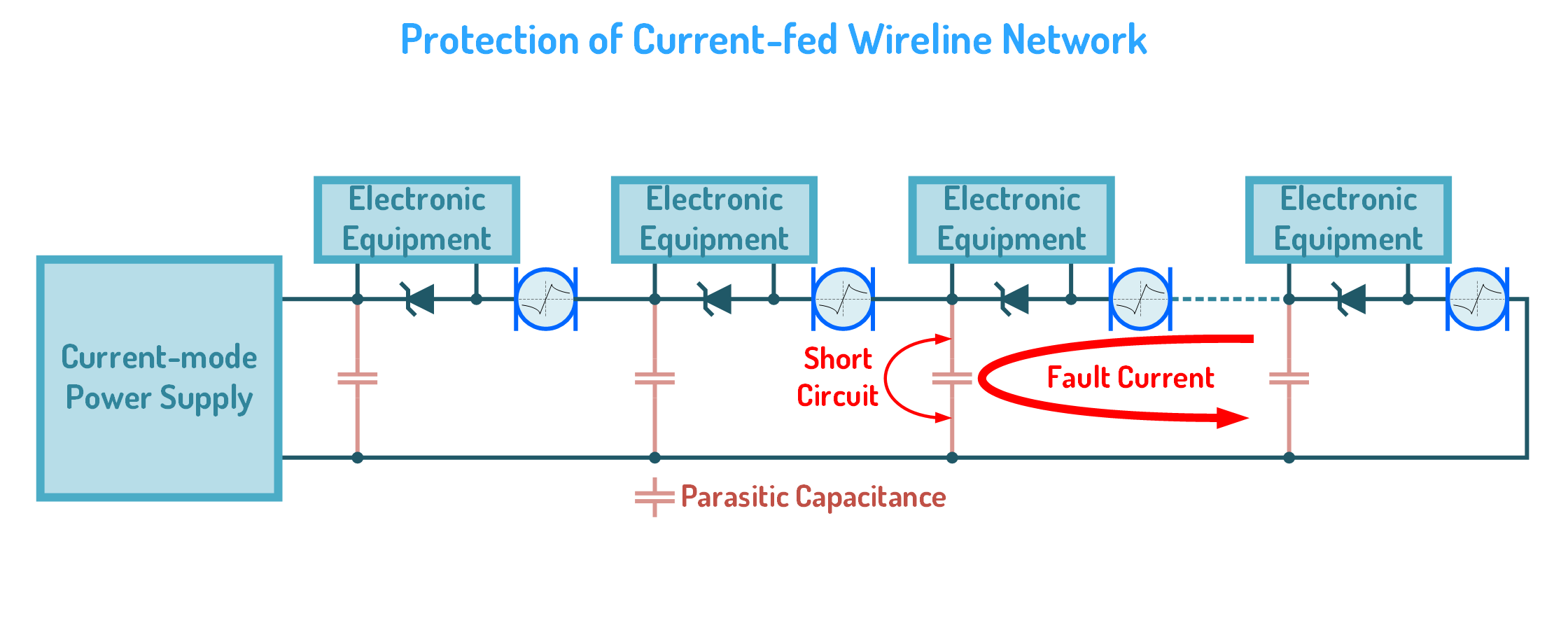 Protection of Current-fed Equipment in Wireline Network against Short-circuit Surges
