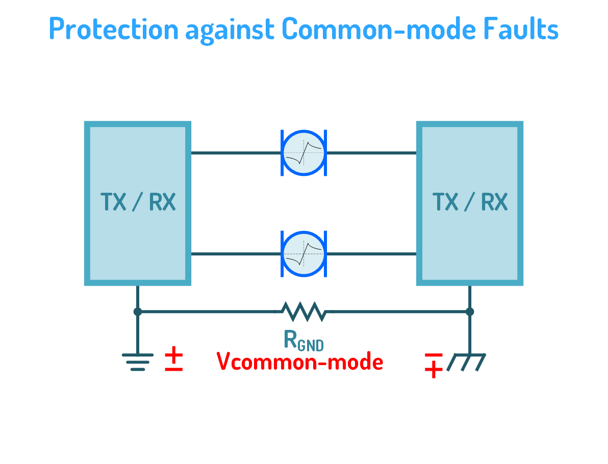 Protection of Data Lines against Common Mode Faults
